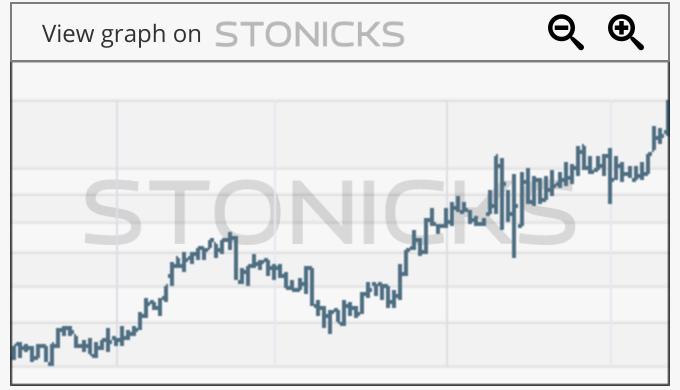 Gráfico de valores destacados: CNU.AX