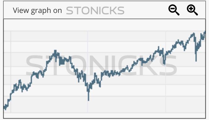 Gráfico de valores destacados: CP