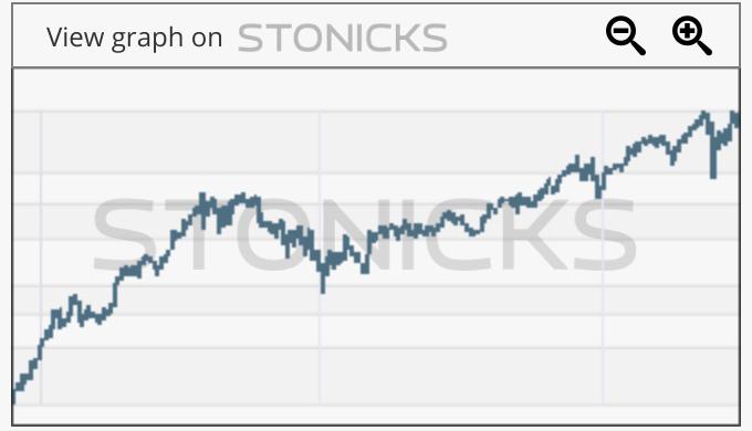 Gráfico de valores destacados: CP.TO