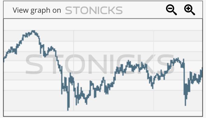 Gráfico de valores destacados: CSTM