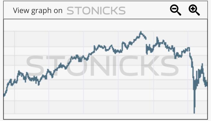 Gráfico de valores destacados: CTD.AX