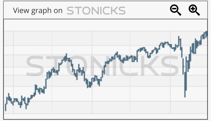 Gráfico de valores destacados: CVNA