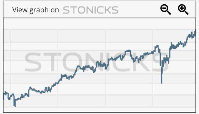 Gráfico de valores destacados: DECK
