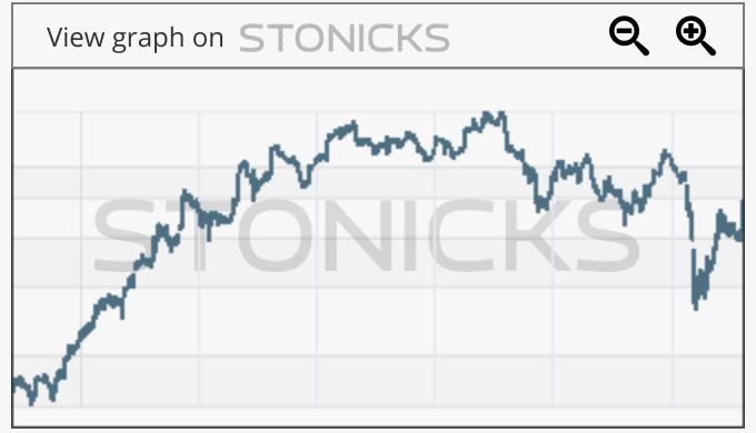 Gráfico de valores destacados: DFDS.CO