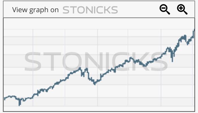 Gráfico de valores destacados: DIM.PA