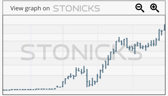 Gráfico de valores destacados: DKNG