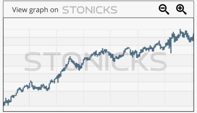 Gráfico de valores destacados: DLR