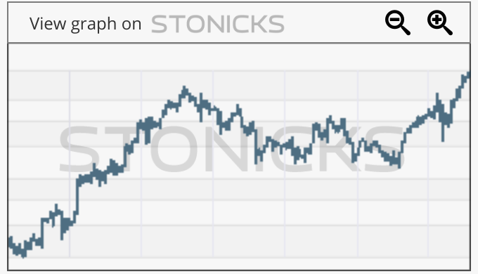 Gráfico de valores destacados: DMP.AX