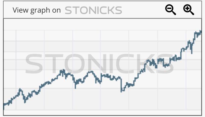 Gráfico de valores destacados: DXCM