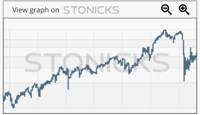 Gráfico de valores destacados: EEFT