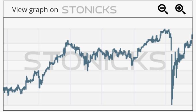 Gráfico de valores destacados: EIF.TO