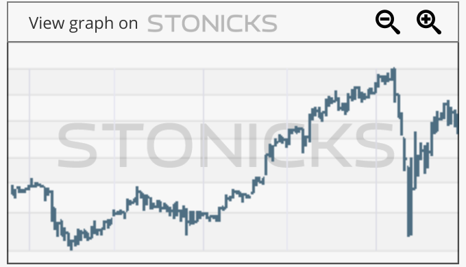 Gráfico de valores destacados: EML.AX