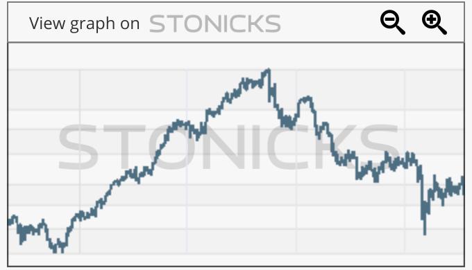 Gráfico de valores destacados: ENC.MC