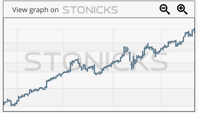 Gráfico de valores destacados: ENPH