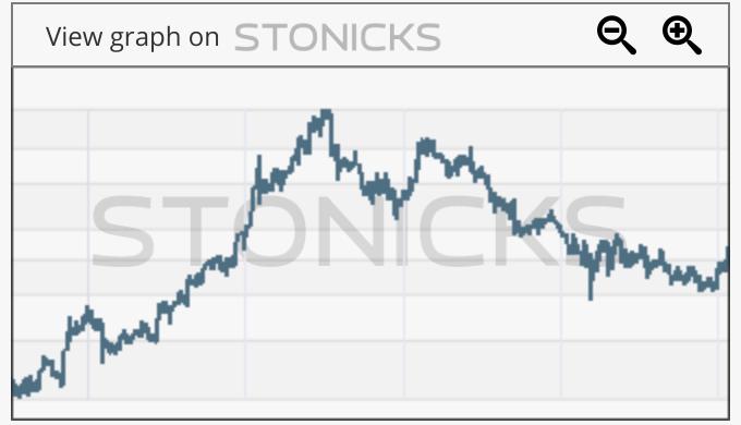 Gráfico de valores destacados: ENTA
