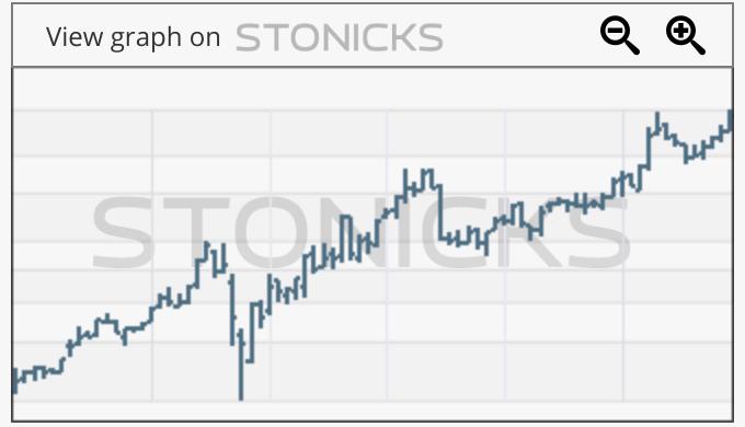 Gráfico de valores destacados: EQT.ST