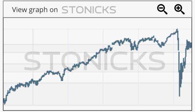 Gráfico de valores destacados: ERI