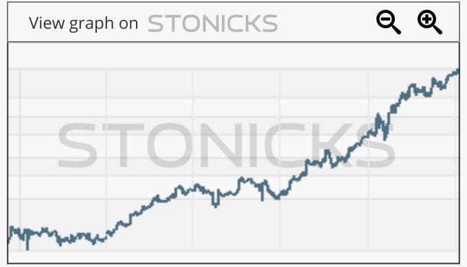 Gráfico de valores destacados: EVO.ST