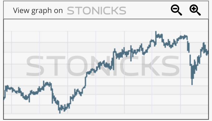 Gráfico de valores destacados: EVTC