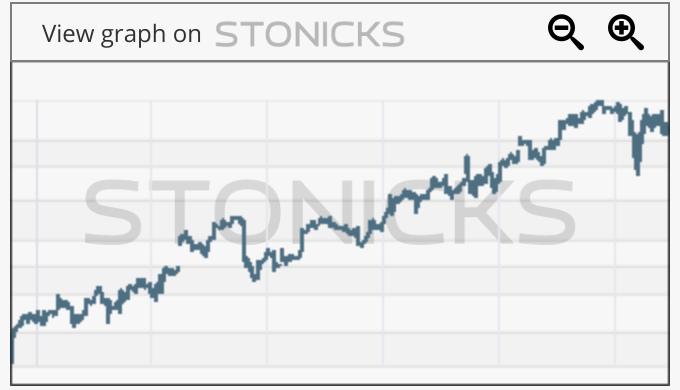 Gráfico de valores destacados: EW
