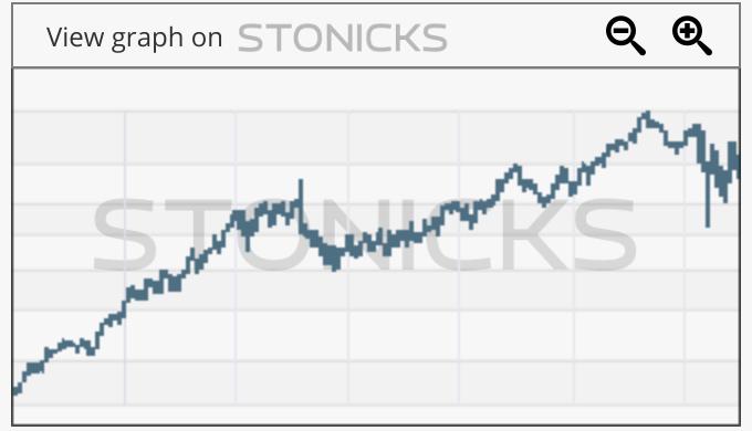 Gráfico de valores destacados: EXR