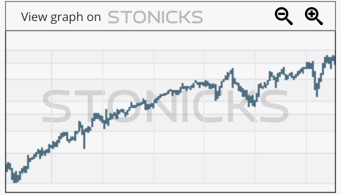 Gráfico de valores destacados: FB2A.DE