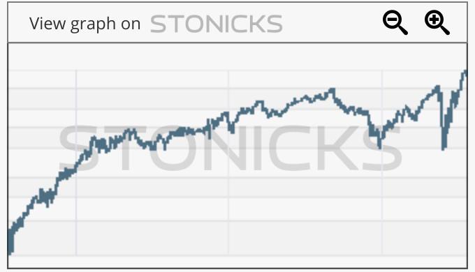 Gráfico de valores destacados: FBHS