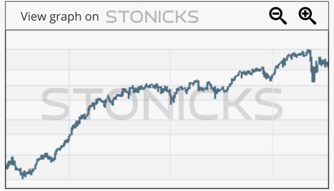 Gráfico de valores destacados: FLT