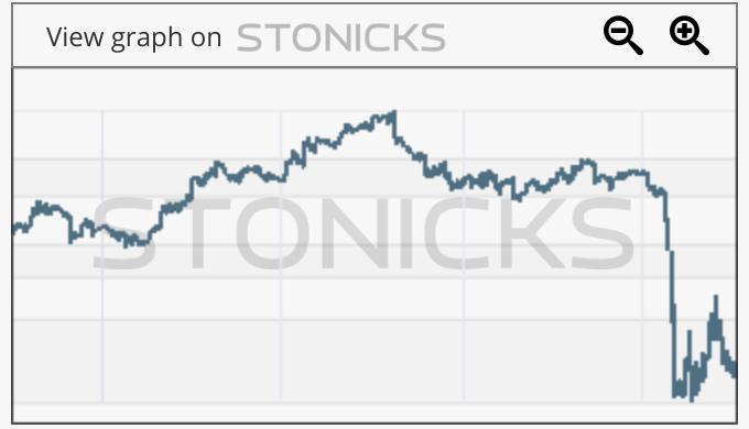 Gráfico de valores destacados: FLT.AX