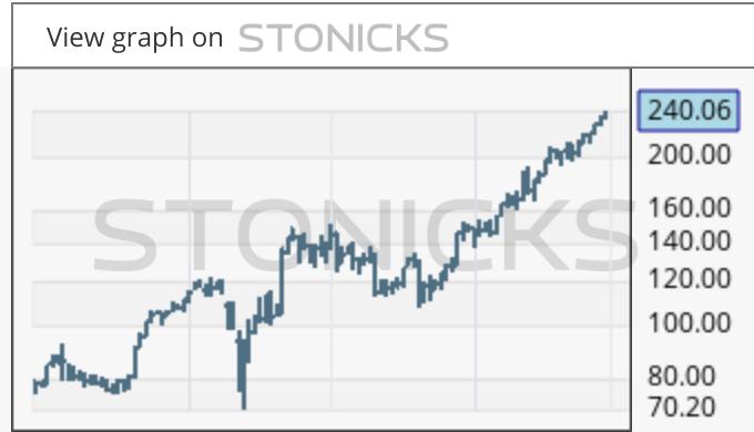 Gráfico de valores destacados: FTNT