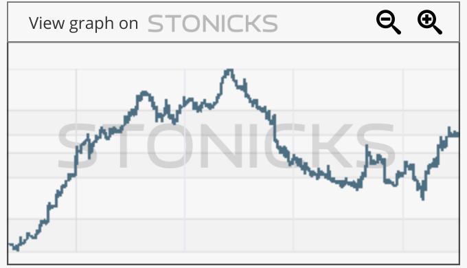 Gráfico de valores destacados: G5EN.ST
