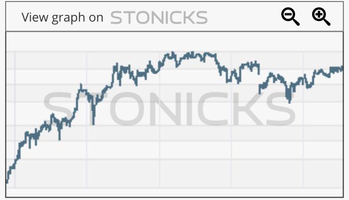 Gráfico de valores destacados: GEN.CO
