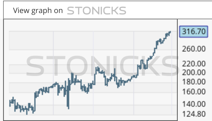 Gráfico de valores destacados: GETI-B.ST