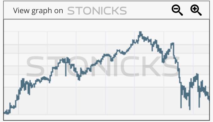 Gráfico de valores destacados: GTT