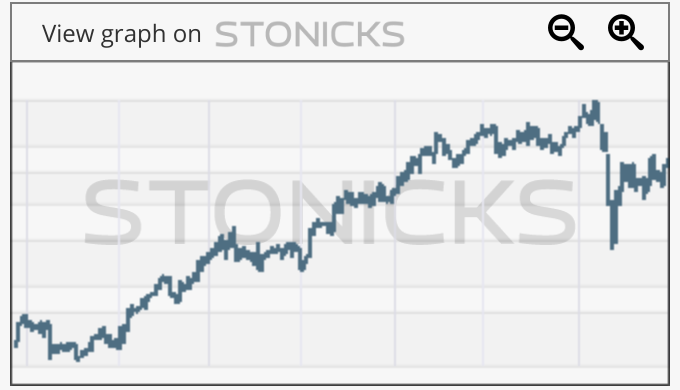 Gráfico de valores destacados: GTT.PA