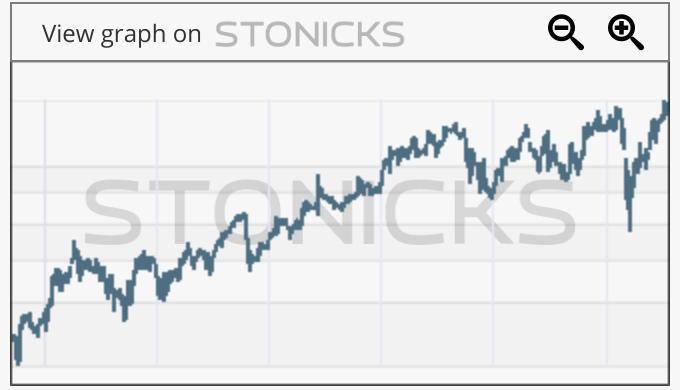 Gráfico de valores destacados: HEXA-B.ST