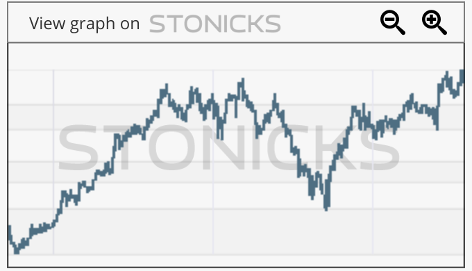 Gráfico de valores destacados: HIK.L