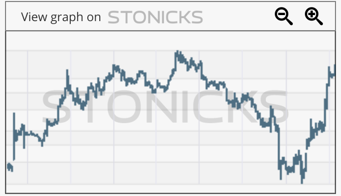 Gráfico de valores destacados: HMED.ST