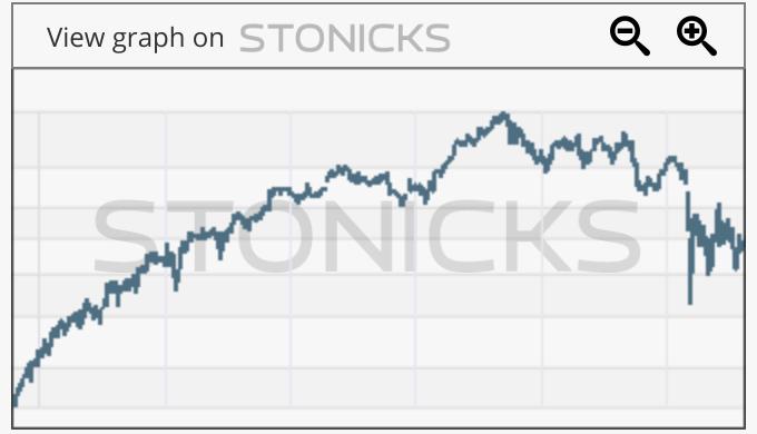 Gráfico de valores destacados: HO.PA