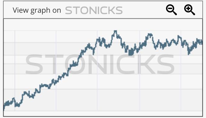 Gráfico de valores destacados: HTHT