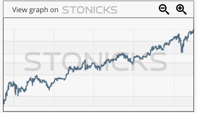 Gráfico de valores destacados: HYQ.DE
