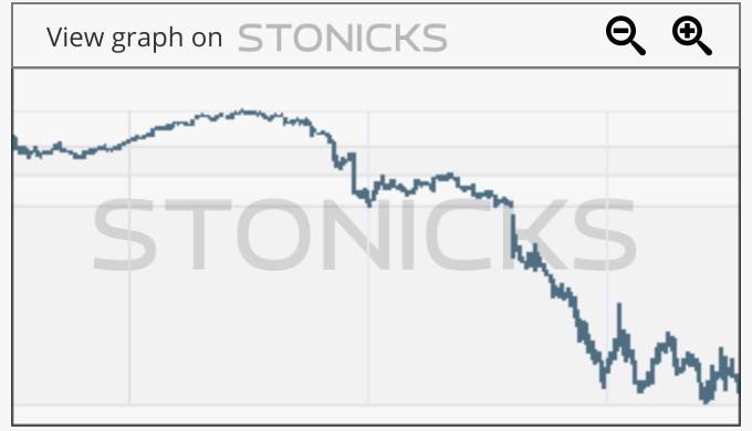 Gráfico de valores destacados: ICON