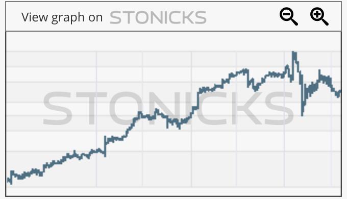 Gráfico de valores destacados: IEL.AX