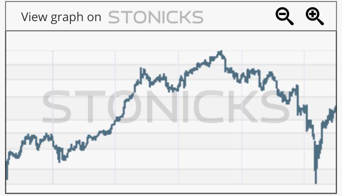 Gráfico de valores destacados: IPN.PA