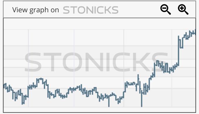 Gráfico de valores destacados: IRTC