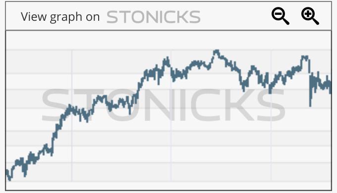Gráfico de valores destacados: ITX.MC
