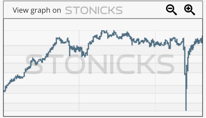 Gráfico de valores destacados: JACK