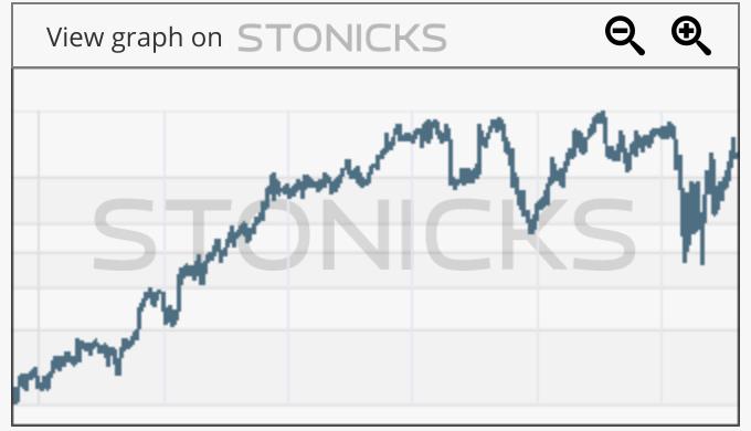 Gráfico de valores destacados: JBT