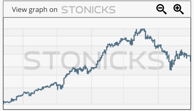 Gráfico de valores destacados: JIN.AX
