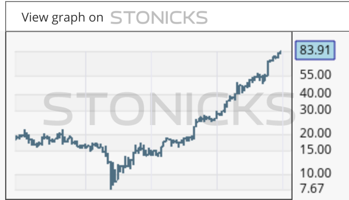 Gráfico de valores destacados: JYNT